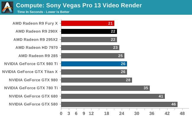 Anandtech Sony Vegas Pro 13 render benchmark